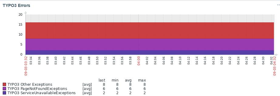 TYPO3 Fehler in Zabbix